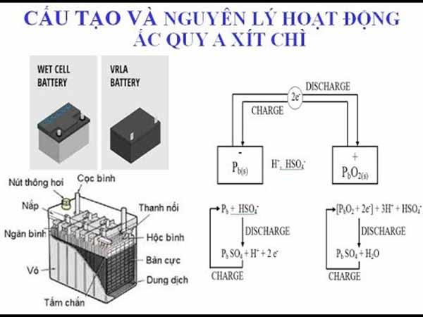 Từ hoạt động của axit để có cách chọn máy nạp ắc quy hợp lý