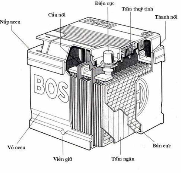 Máy nạp ắc quy Thái Bình và cấu tạo ắc quy khi nạp